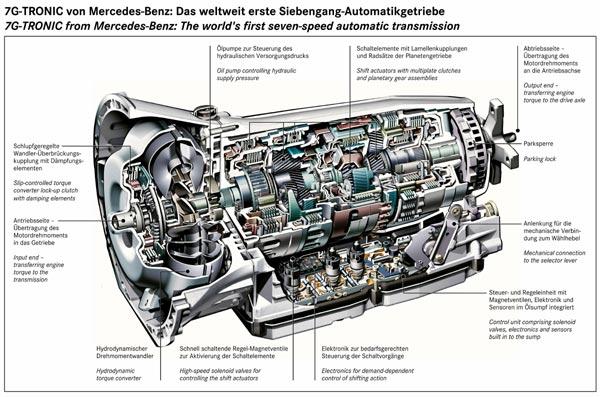 Infogramm: Schematische Darstellung der neuen 7-Gang-Automatik von ...
