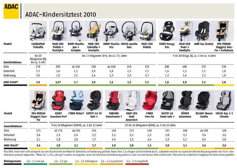 infogramm 22 auto kindersitze im adac test 2010 autokiste. Black Bedroom Furniture Sets. Home Design Ideas